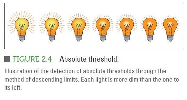 Experiment: Method of Constant Stimuli: Dot Threshold